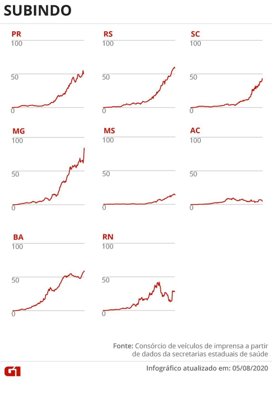 Estados com média de mortes subindo — Foto: Arte G1
