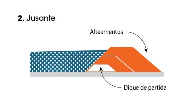 Representação do modelo de uma barragem jusante (Foto: Editora Globo )