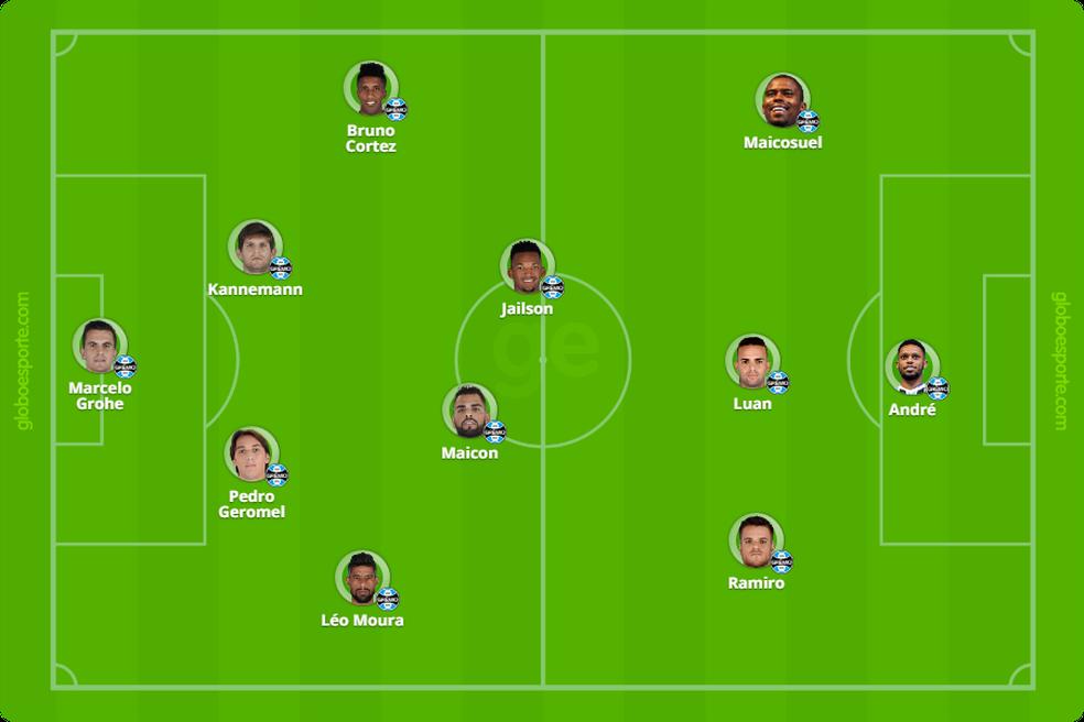 Provável time do Grêmio contra o Paraná; Geromel pode ser substituído por Bressan (Foto: Infoesporte)