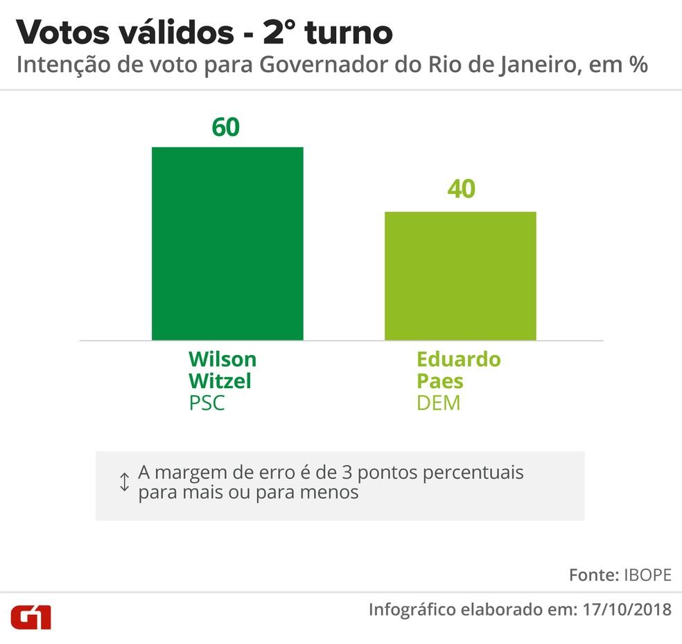Diferença entre os candidatos é de 20 pontos percentuais nos votos válidos — Foto: Infográfico: Roberta Jaworski/G1