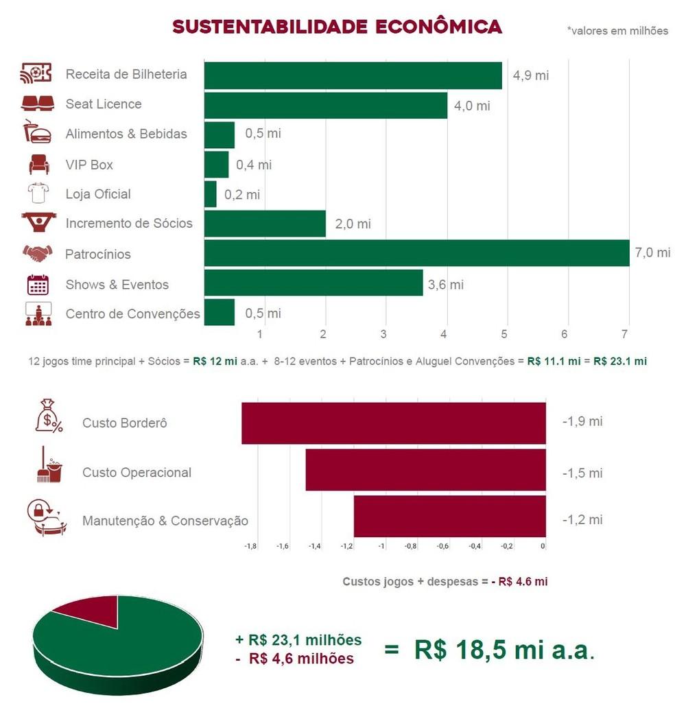 Estudo de viabilidade econômica do projeto de reforma das Laranjerias — Foto: Reprodução