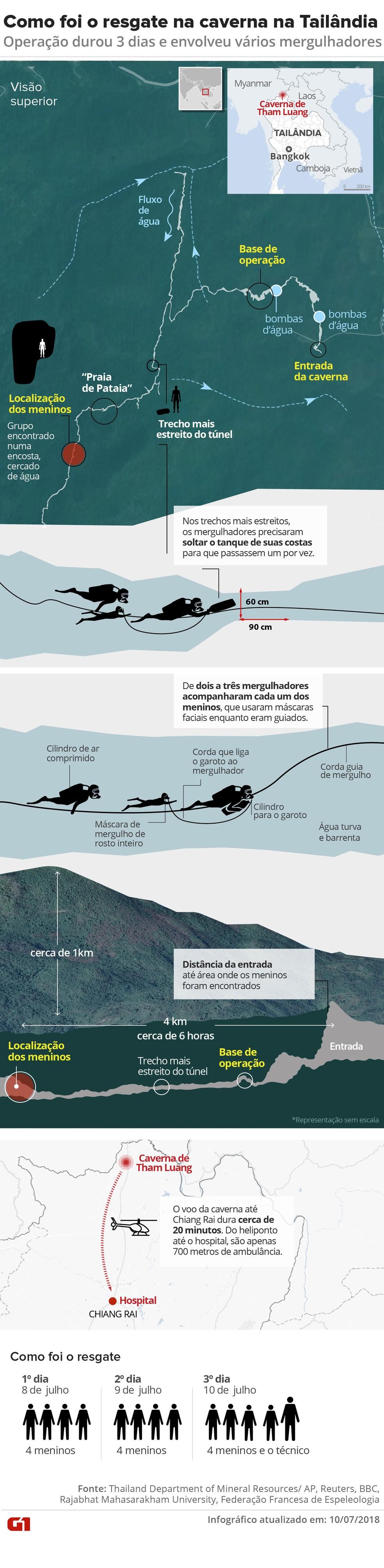 Infográfico mostra como foi organizado o resgate de grupo preso em caverna na Tailândia  (Foto: Karina Almeida, Juliane Monteiro e Betta Jaworski/G1)