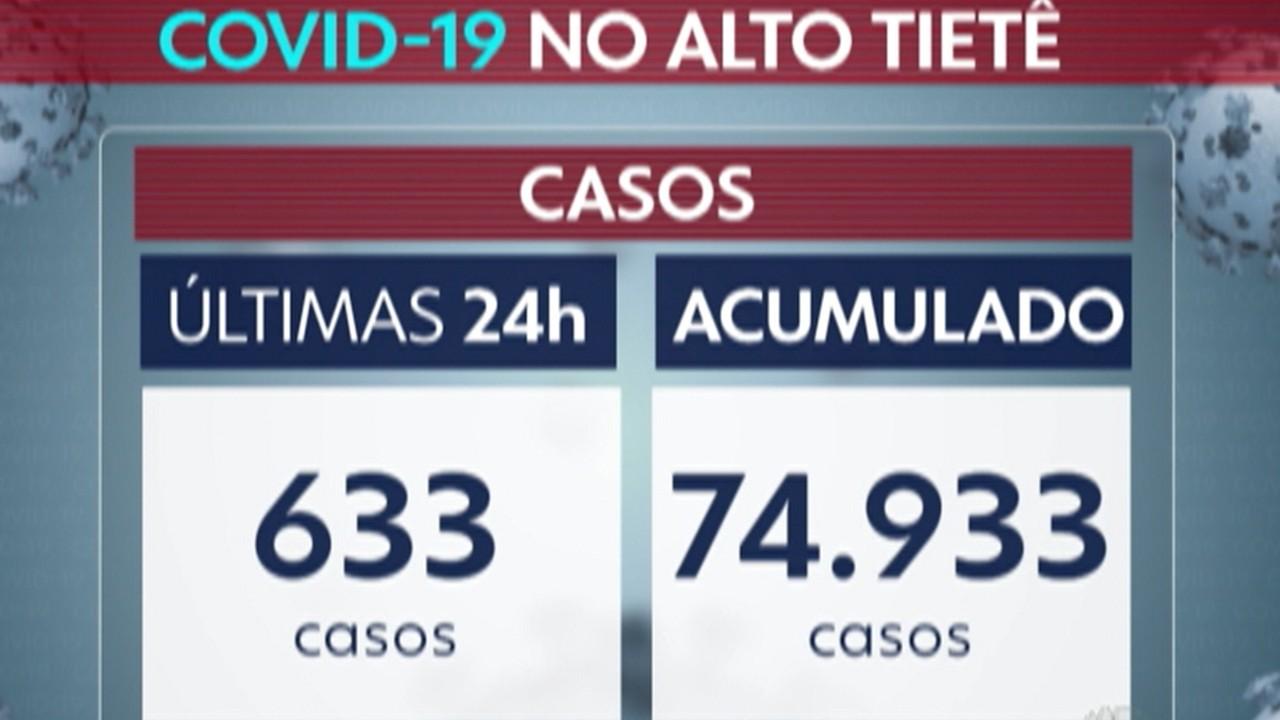 Alto Tietê registra 35 mortes por Covid-19 entre quarta e quinta-feira