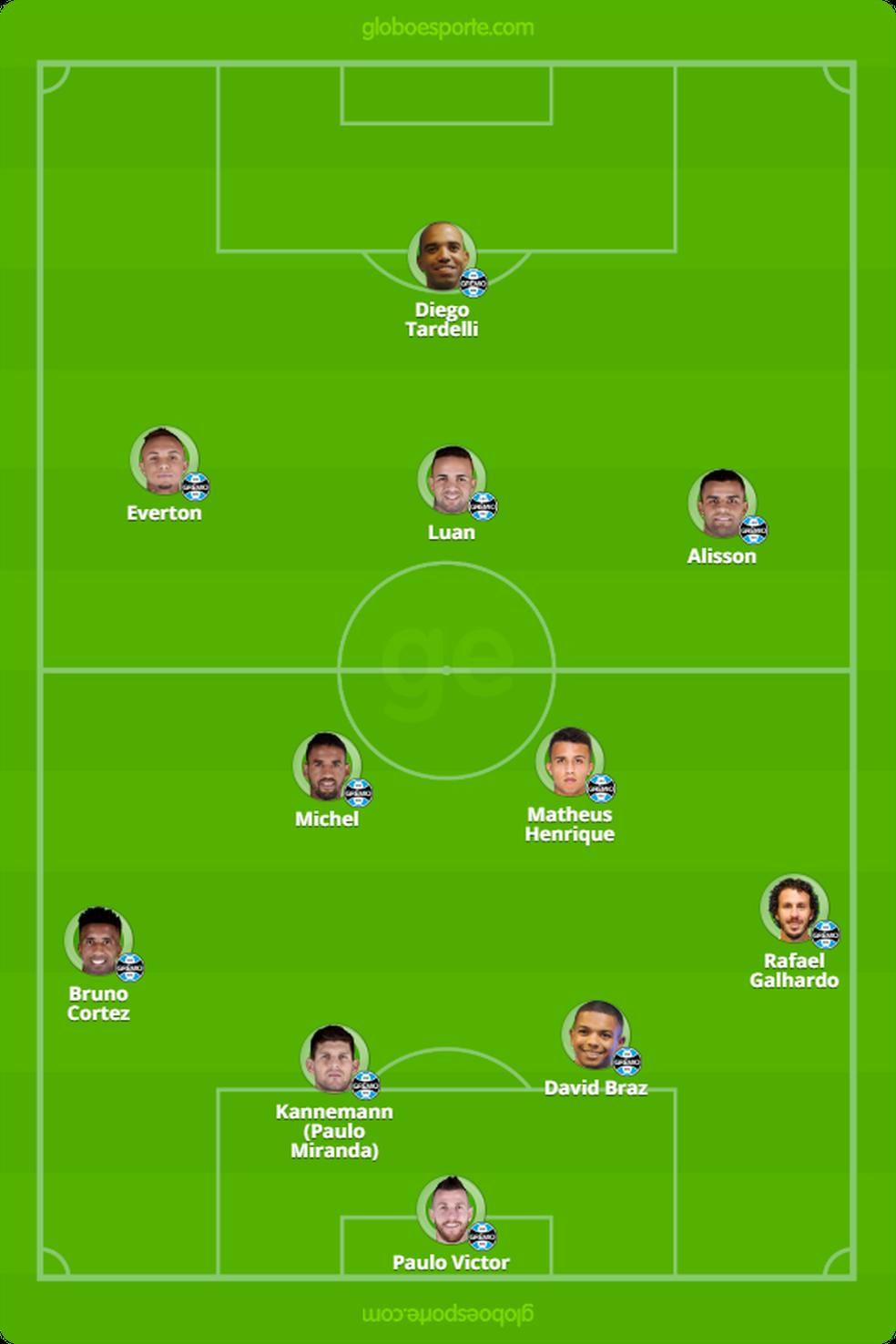 Provável time do Grêmio contra o Corinthians — Foto: Reprodução