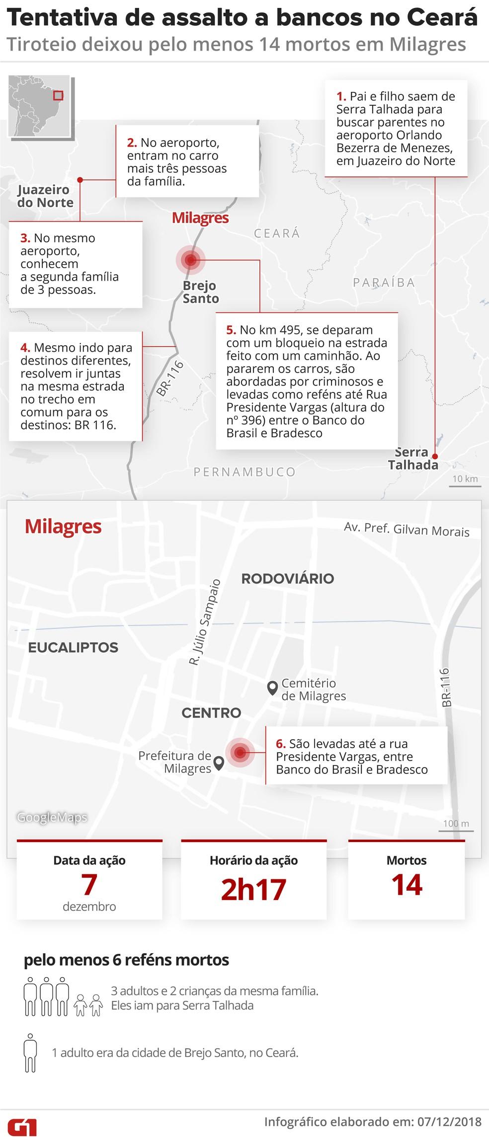 Tentativa de ataque a banco deixa 14 mortos em Milagres, no interior do Ceará — Foto: Alexandre Mauro/Arte G1