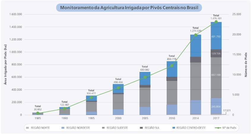 irrigação-brasil (Foto: Reprodução ANA)