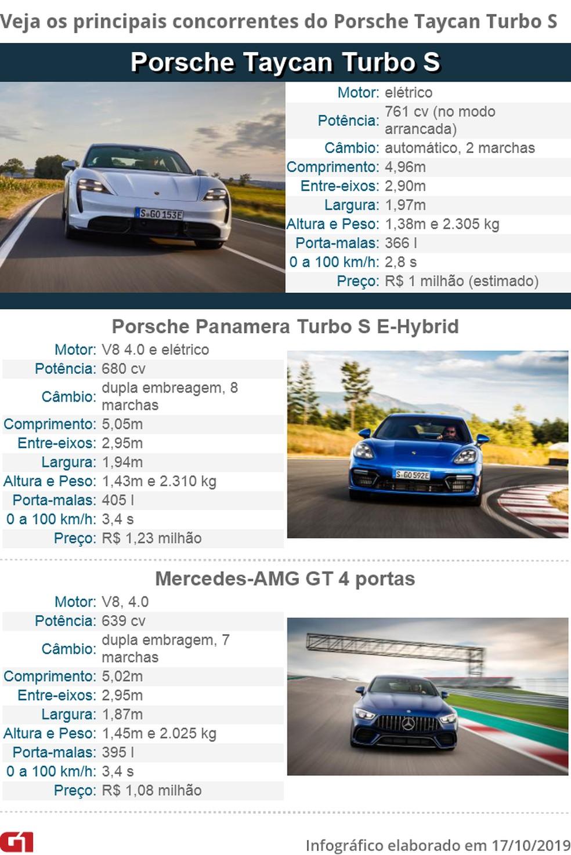 Tabela de concorrentes do Porsche Taycan — Foto: Fotos Divulgação