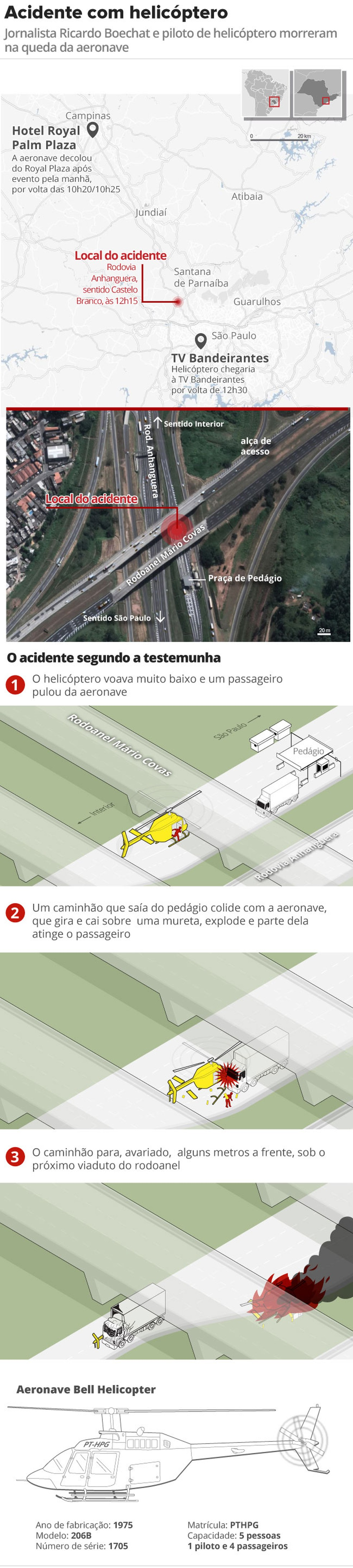 Veja como foi o acidente com o helicóptero segundo testemunha — Foto: Alexandre Mauro/Editoria de Arte/G1