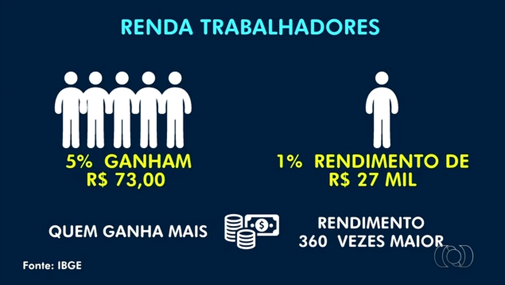 Uma pequena parcela da população recebe até 360 vezes o valor de quem ganha menos (Foto: Reprodução/TV Anhanguera)