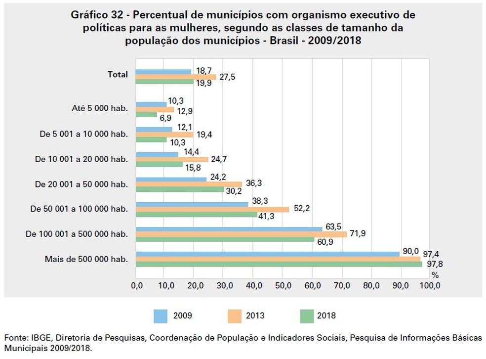 Gráfico mostra a redução no percentual de municípios com organismo executivo de política para mulheres — Foto: Reprodução/IBGE