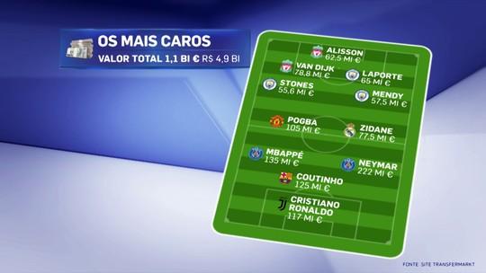 De Alisson a Neymar: confira a escalação com os mais caros de cada posição