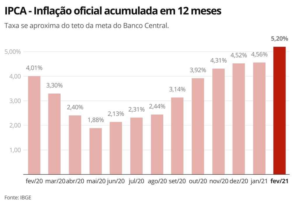 IPCA em 12 meses — Foto: Economia G1
