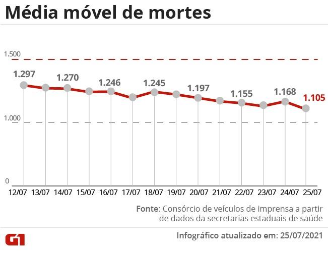 Brasil tem média móvel de 1.105 óbitos por Covid; seis estados registram alta