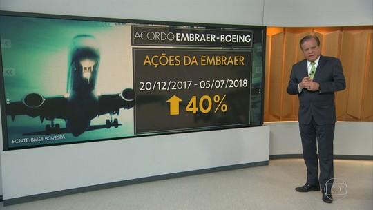 MPF cobra explicações sobre negociação entre Embraer e Boeing e pede ao TCU que apure acordo