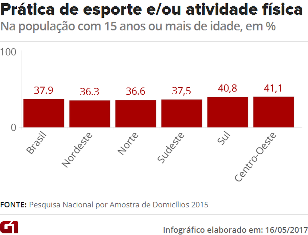 ff85a9d76 Menos de 40% dos brasileiros dizem praticar esporte ou atividade ...