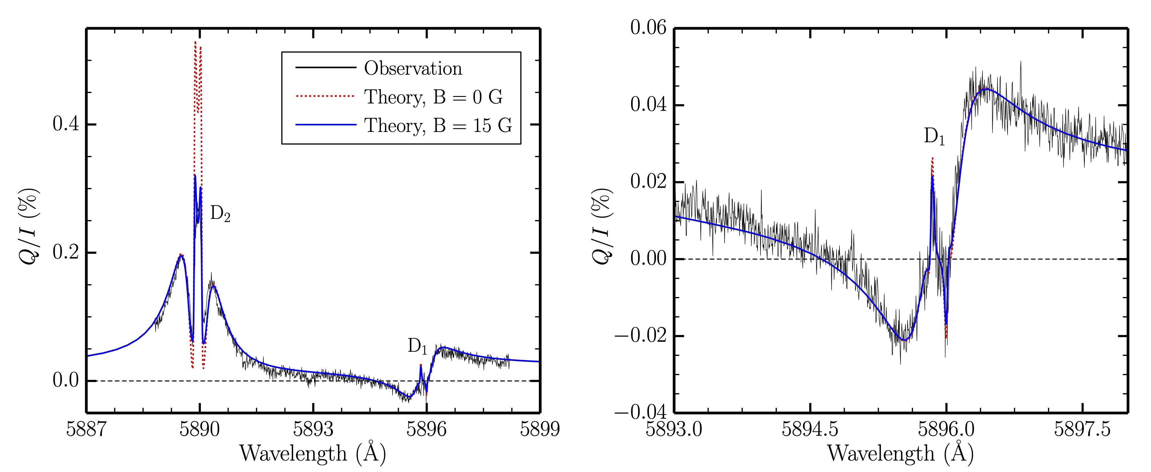 Cientistas solucionam paradoxo da física solar de 2 décadas (Foto: Reprodução/Instituto de Astrofísica de Canárias)