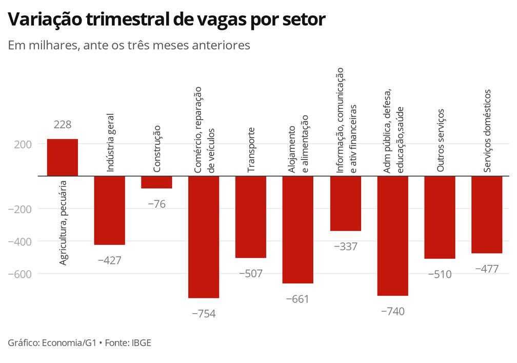 Variação trimestral de vagas, por setor — Foto: Economia/G1