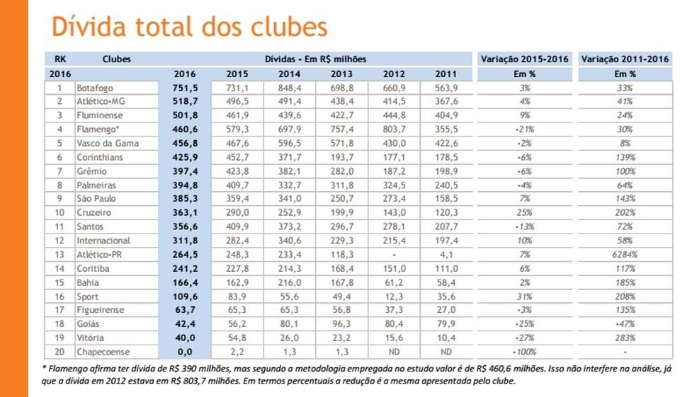 Estudo do balanço financeiro dos clubes mostra que o Botafogo segue como clube com maior dívida total (Foto: Reprodução)