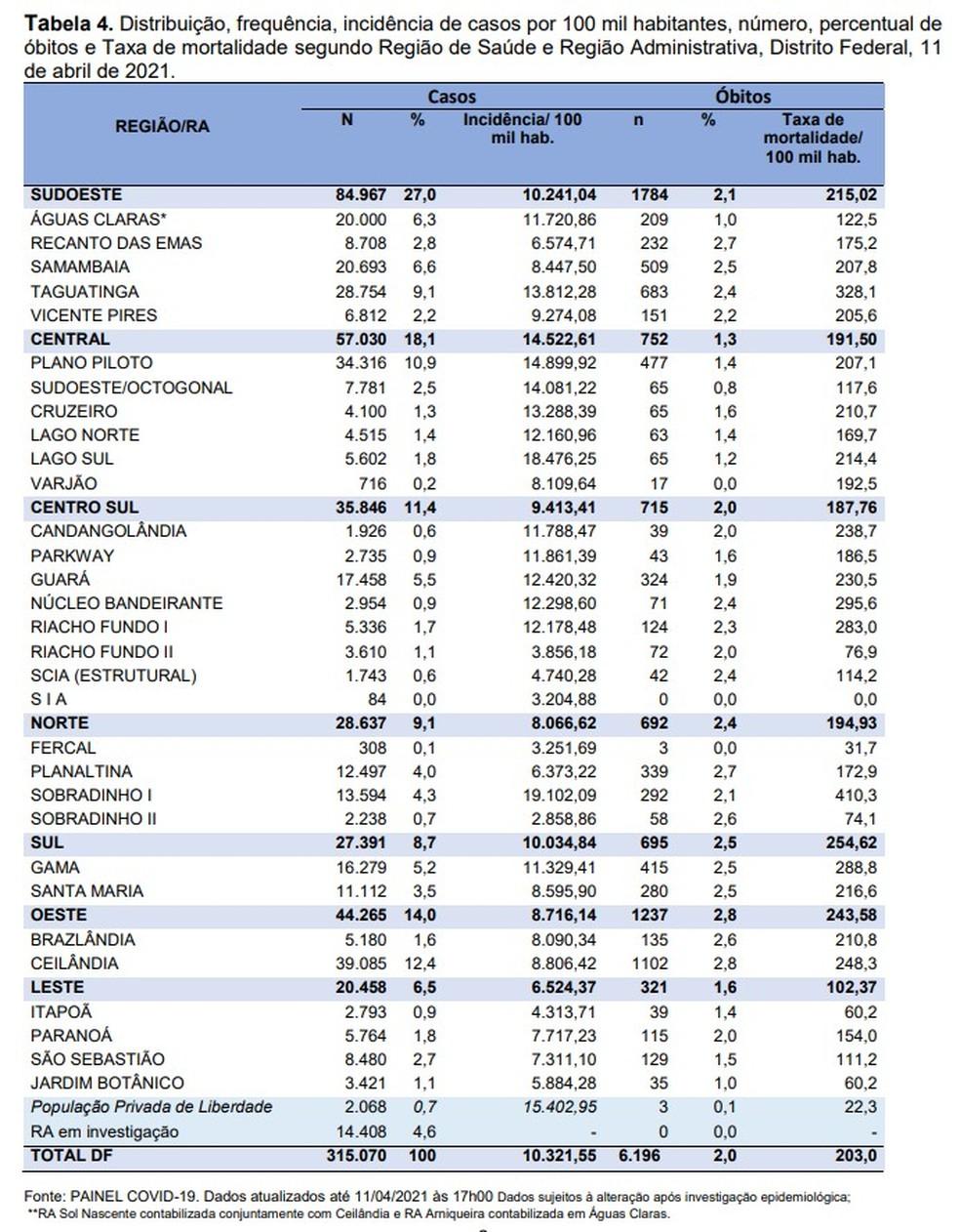 Números da Covid-19 no Distrito Federal, em 11 de abril de 2021 — Foto: SES-DF/Reprodução