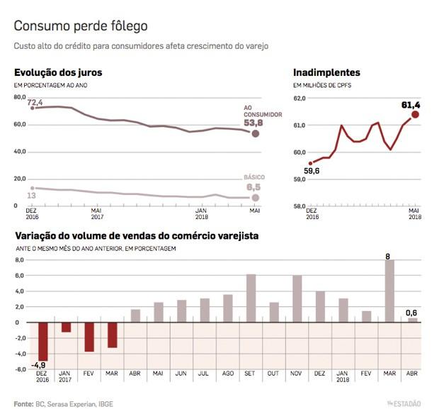 grafico consumo (Foto: Estadão Conteúdo)