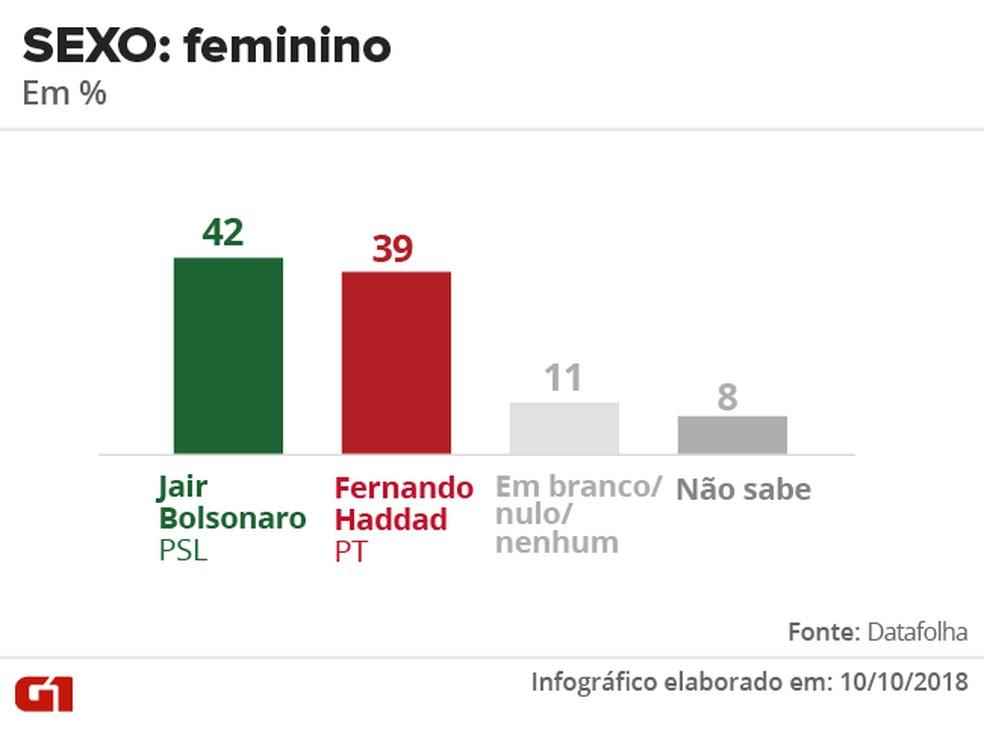 Pesquisa Datafolha - 10 de outubro - intenção de voto por segmentos - sexo: feminino — Foto: Arte/G1