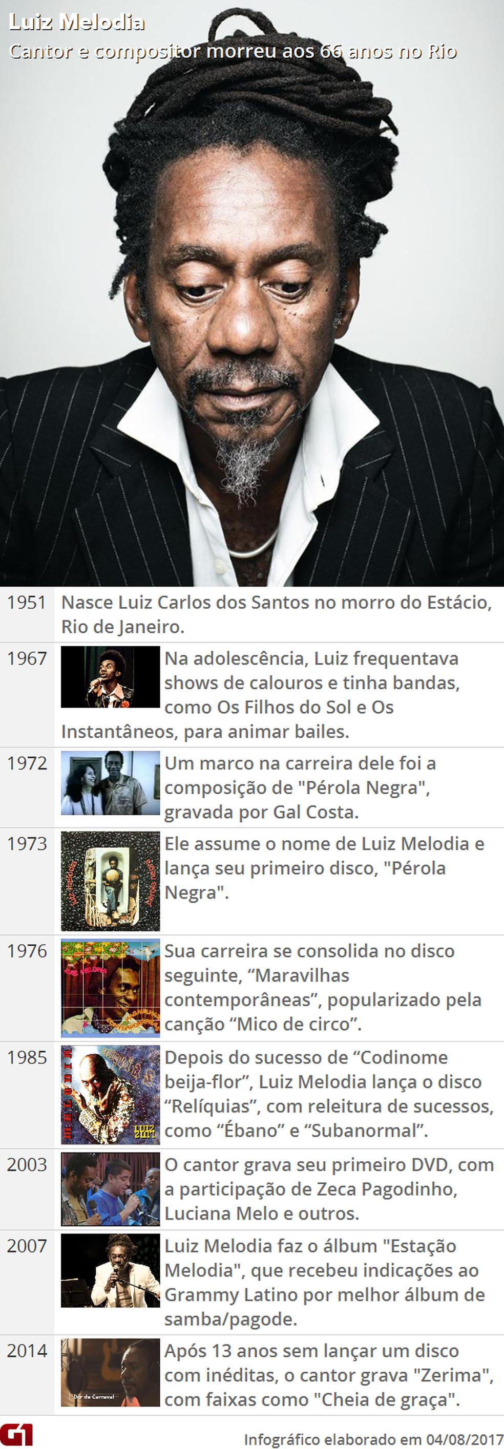 Obituário; linha do tempo; Luiz Melodia (Foto: Arte/G1)