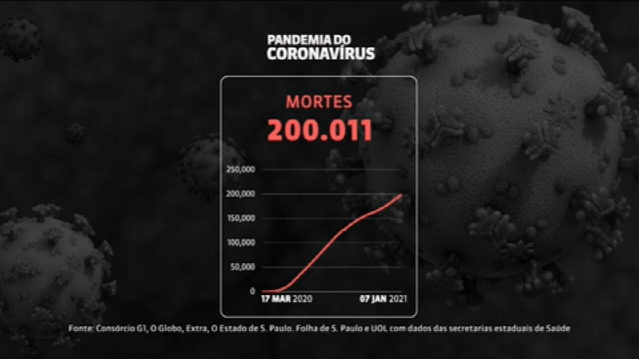 Brasil passa dos 200 mil mortos por Covid-19
