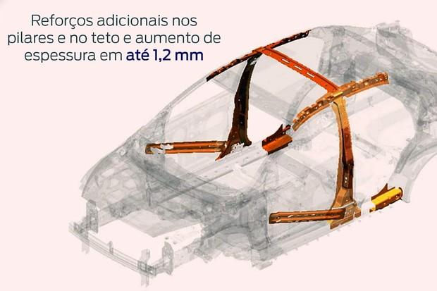 Reforços estruturais Ford Ka 2019 (Foto: Divulgação)