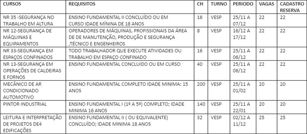 Cursos de qualificação do Senai — Foto: Divulgação/prefeitura de Salvador