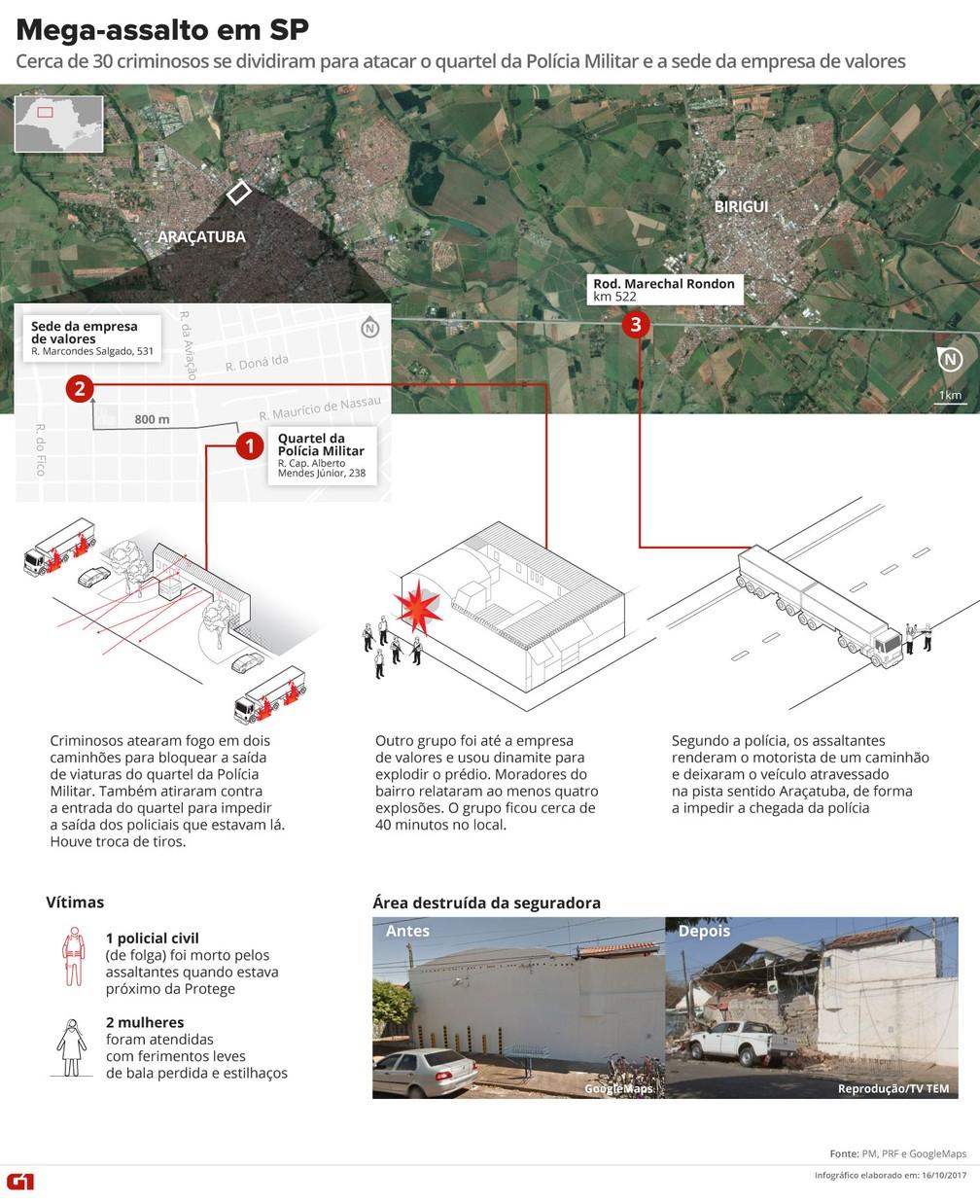 infográfico de mega-assalto a empresa de valores em Araçatuba (Foto: G1/Arte)