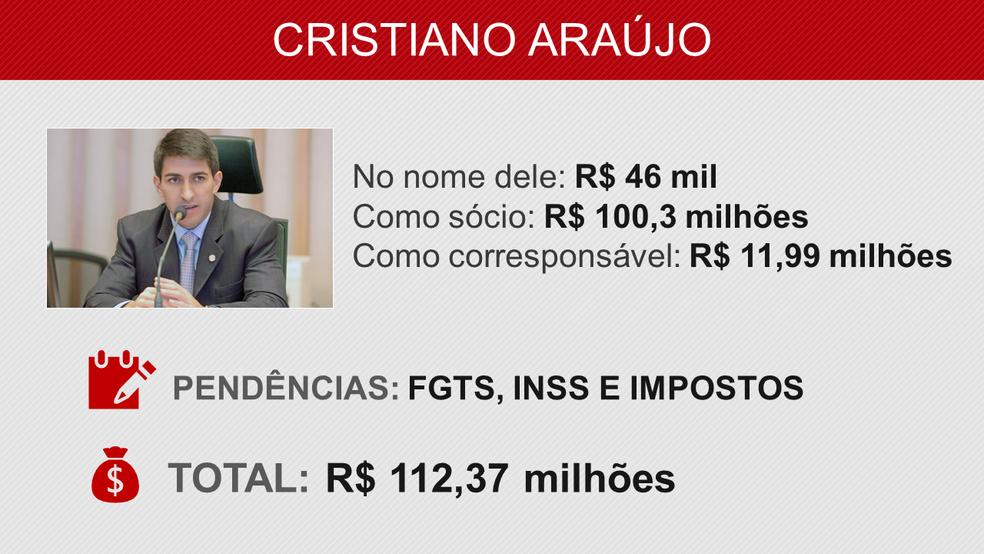 Veja pendências relacionadas ao deputado Cristiano Araújo (Foto: Arte/G1)