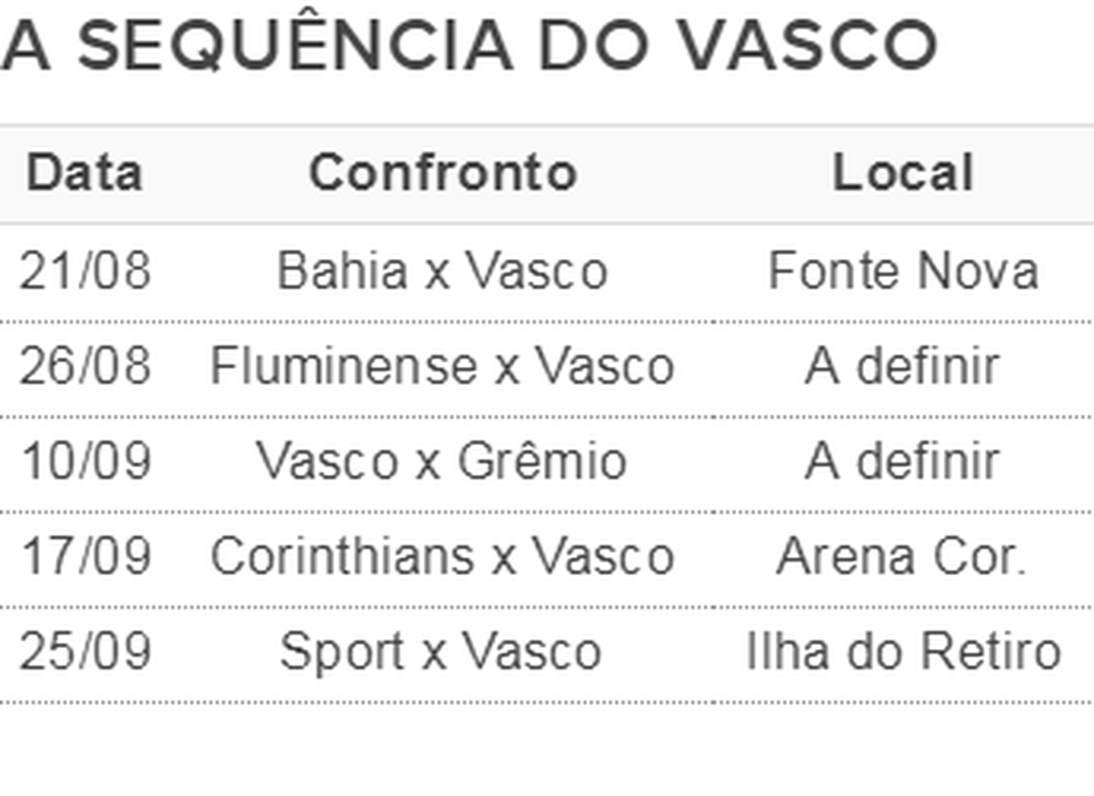 Sequência de jogos do Vasco no Brasileiro (Foto: GloboEsporte.com)