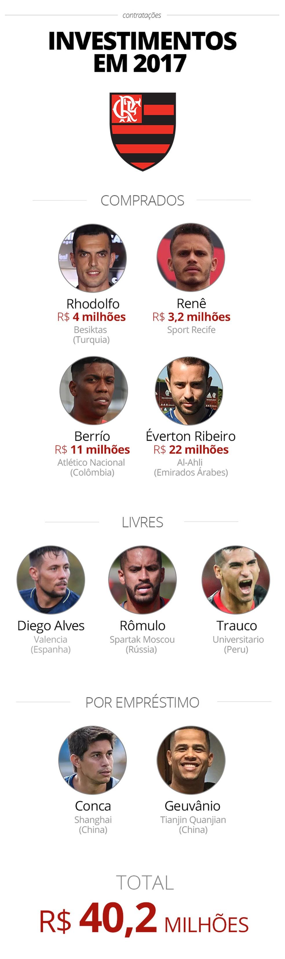 Info investimento Flamengo (Foto: infoesporte)