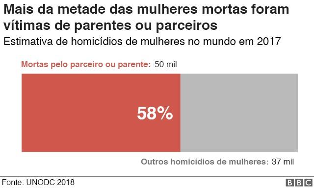 Gráfico (Foto: BBC News Brasil)