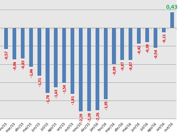 Gráfico mostra rentabilidade anualizada da poupança descontado o IPCA (Foto: Reprodução)