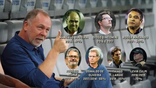 Seleção SporTV analisa contraste entre Cruzeiro e Atlético Mineiro