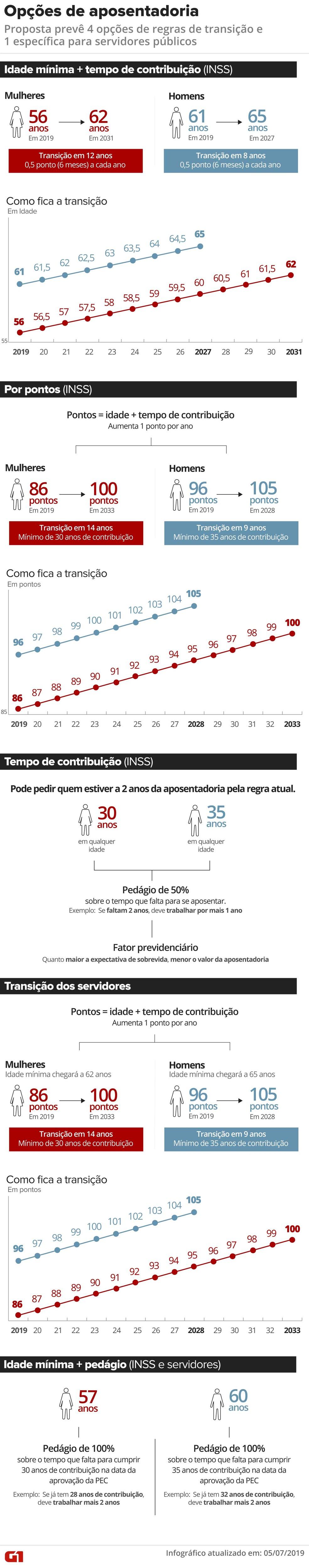 Regras de transição pela proposta de reforma da Previdência — Foto: Infografia: Rodrigo Sanches/G1