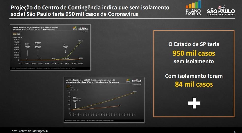 Dados apresentados durante coletiva do estado nesta quarta (25) — Foto: Reprodução/Governo de SP