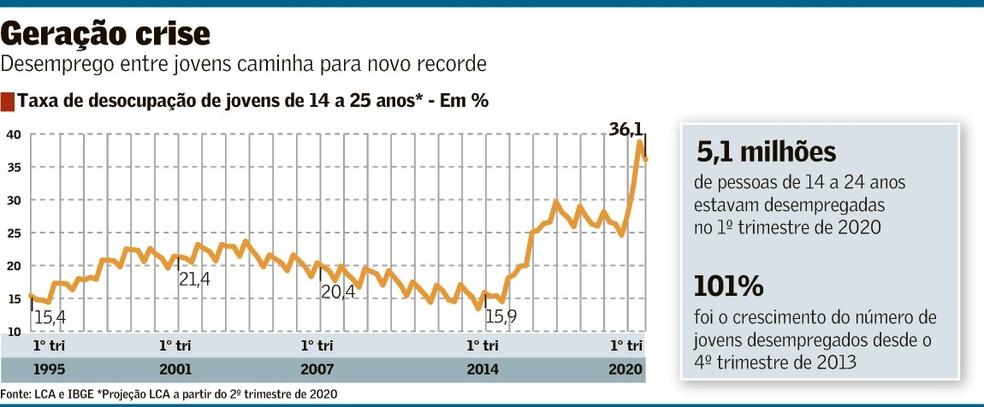 Crises Em Série E Covid Elevam O Desemprego Entre Os Jovens | Brasil | Valor Econômico