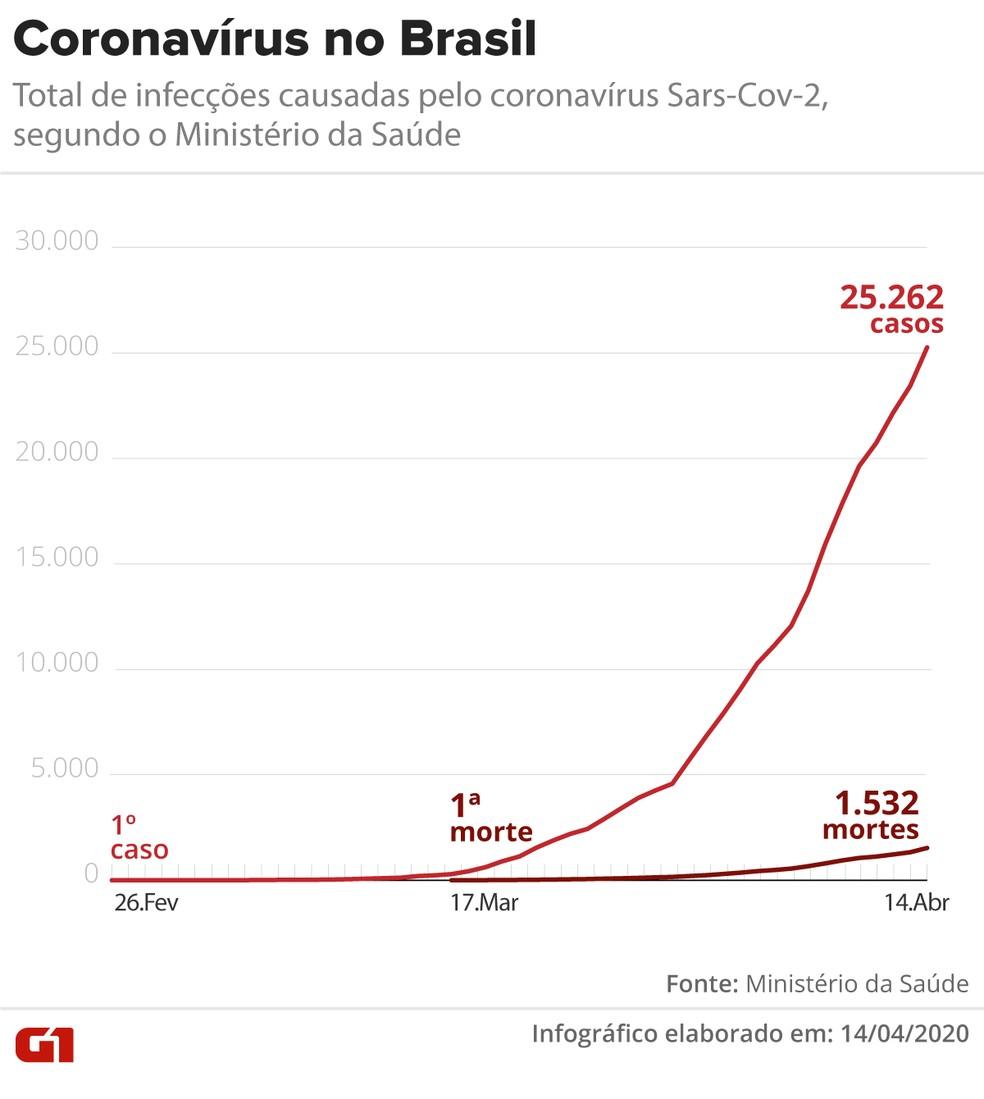 Coronavírus: casos e mortes em 14/04 — Foto: Arte/G1