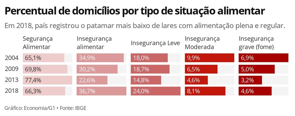 Fome voltou a se alastrar entre os domicílios brasileiros a partir de 2013, segundo dados do IBGE — Foto: Economia/G1