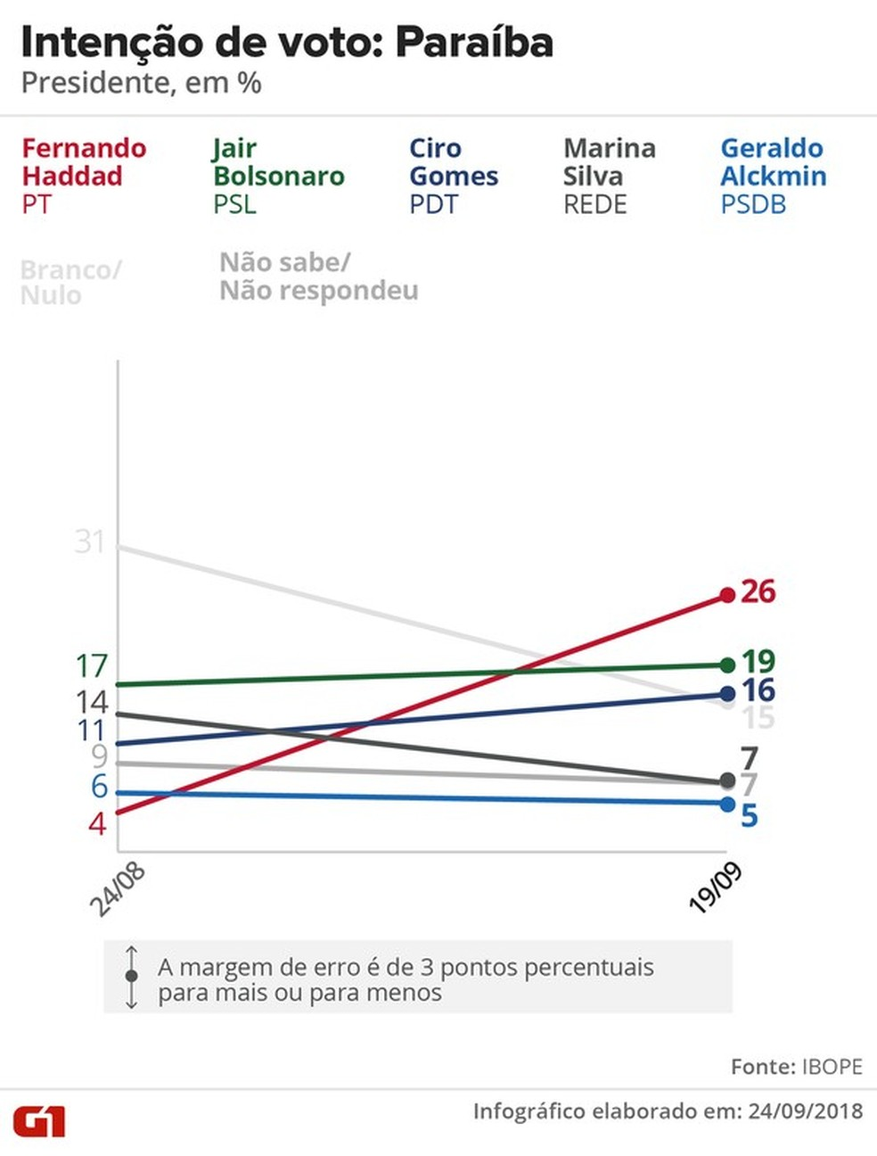 Pesquisa Ibope - Evolução da intenção de voto para presidente na Paraíba — Foto: Arte/G1
