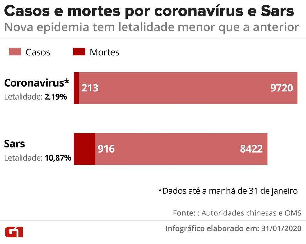 Infográfico compara os registros de coronavírus e Sars, doenças causadas pela mesma família de vírus; Sars teve maior letalidade e menos infectados. — Foto: Rodrigo Sanches/G1