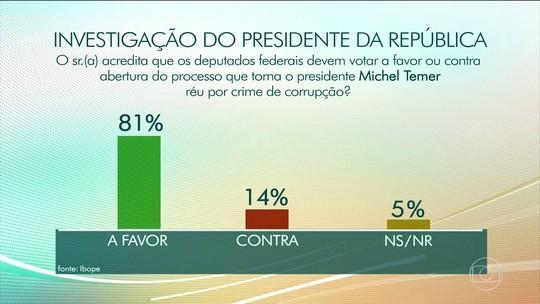 81% aprovam abertura de processo para investigar Temer por corrupção, diz Ibope