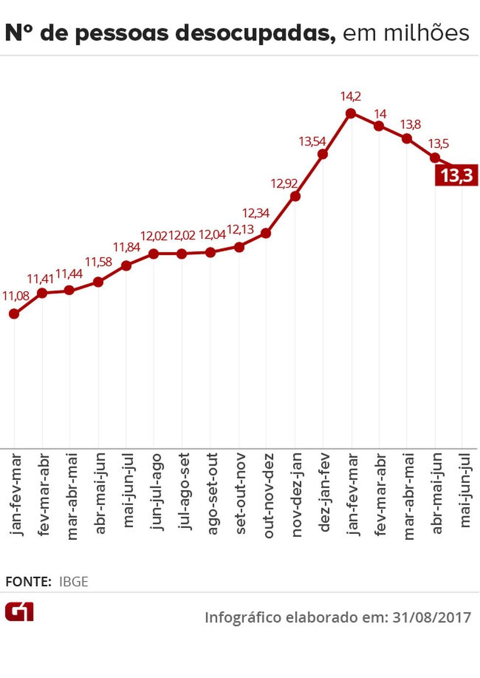 Número de desocupados nos trimestres móveis pesquiados pelo IBGE (Foto: Editoria de Arte/G1)