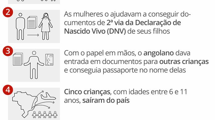 PF investiga angolano suspeito de falsificar documentos e enviar  ilegalmente crianças do Rio para fora do Brasil  c15250406fe3e