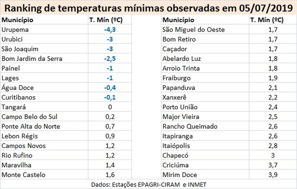 Temperaturas em Santa Catarina nesta sexta-feira — Foto: Epagri/Ciram
