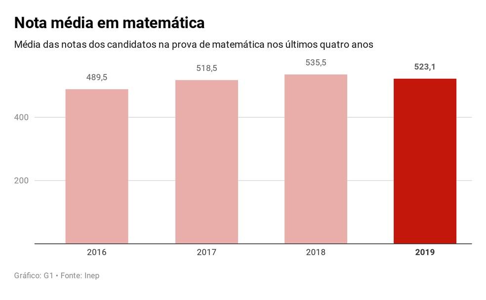 Enem 2019: Nota média em matemática — Foto: Educação G1