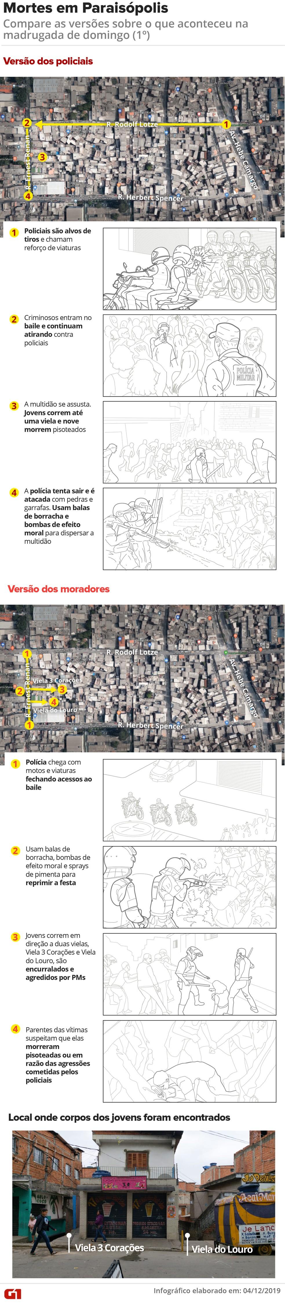 Imagens acima mostram versões da PM e dos moradores para as mortes em Paraisópolis — Foto: Arte: Juliane Souza, Guilherme Gomes e Wagner Magalhães/G1
