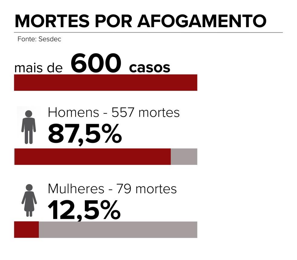 Percentual de homens é quase 90% maior do que de mulheres.  — Foto: Editoria de Arte/G1
